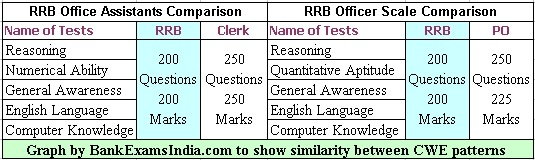 ibps-cwe-2013-exam-patterns,ibps regional rural bank common exam pattern