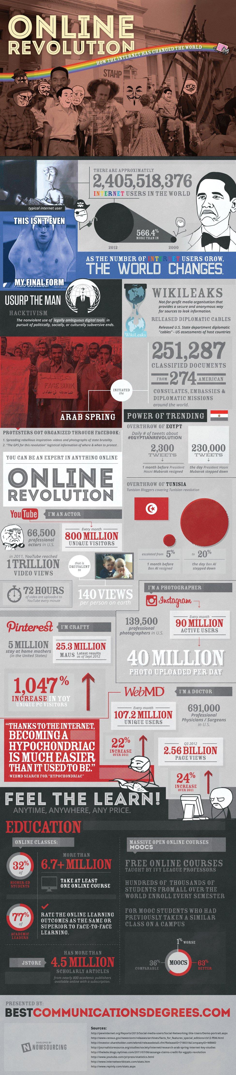 Internet en el 2013
