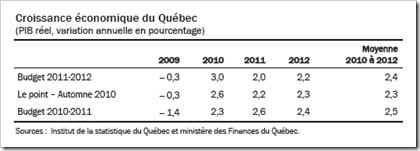 Québec - Croissance économique - PIB