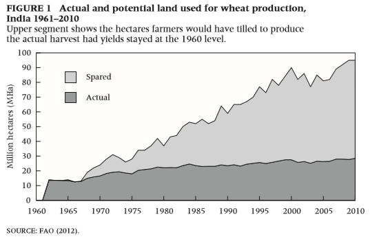 Actual and potential land used for wheat production, India 1961–2010. The upper segment shows the hectares farmers would have tilled to produce the actual harvest had yields stayed at the 1960 level. FAO (2012) via Program for the Human Environment at the Rockefeller University in New York