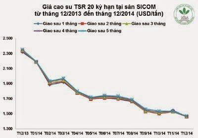 Giá cao su thiên nhiên trong tuần từ ngày 08/12 đến 12/12/2014