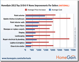 Home Gain Top 10 Improvements to Increase Money