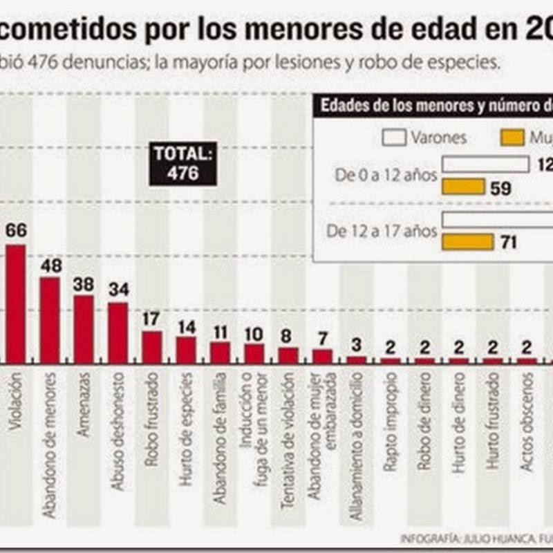 476 menores cometieron delitos en 2013; lesiones en primer lugar