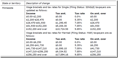 Round 5 tax table changes