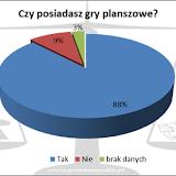 XIX Noc Planszowek - wyniki ankiety. Posiadanie gier