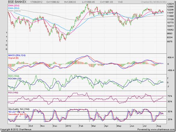 BSE BANKEX_Aug12
