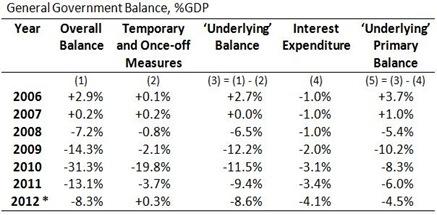 GG Balances