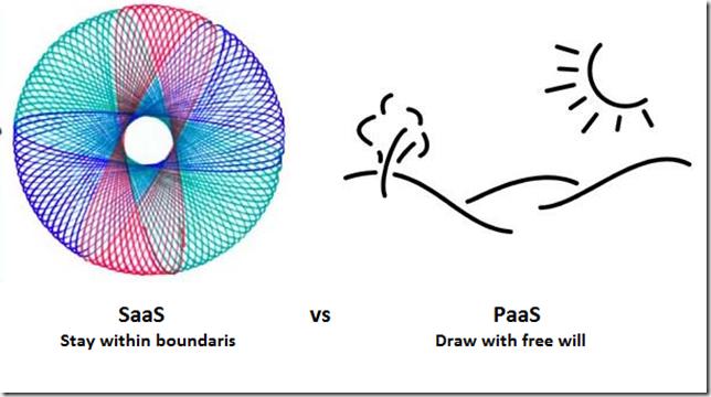 SaaS vs PaaS