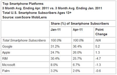 comscore-mobile-phone-stats-april.png