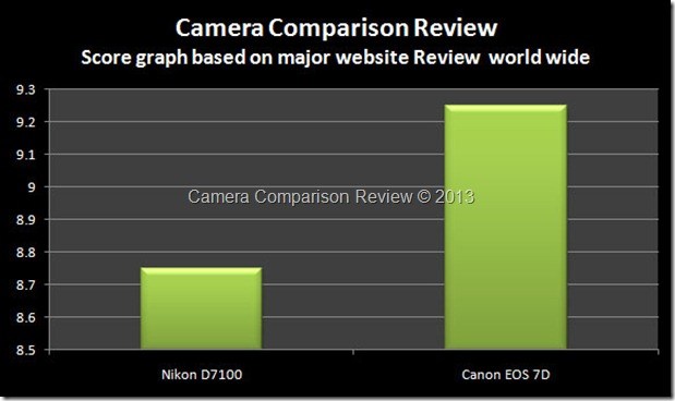 Website-Nikon-D7100-vs-7D