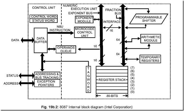 8087 Numeric Data Processor ~ 8051 microcontrollers