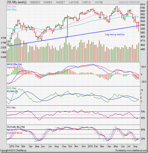 Nifty_Aug3013