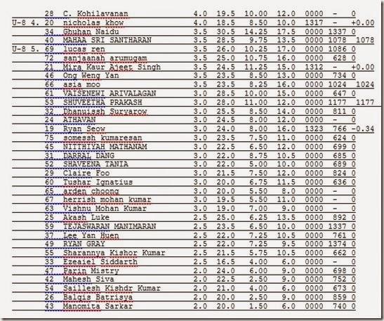 Final Ranking rd7 RSC2014partB