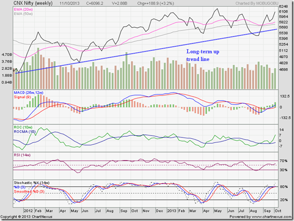 Nifty_Oct1113