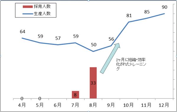 採用と生産参加人数