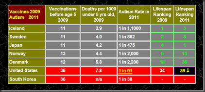 autism_vaccines_rate