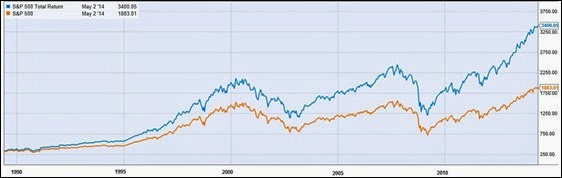 SP500 total return vs SP500