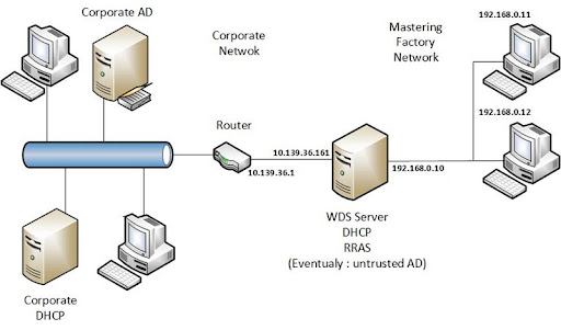 3x Buffalo WHR-G125 Access Points / WDS Mode, DD-WRT from Sylbek ...