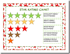 Star Rating Chart Poster