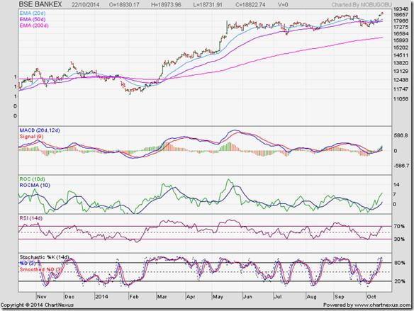 BSE BANKEX_Oct14