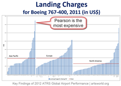 Global airport landing fees