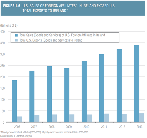 Sales of US Affiliates