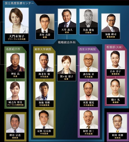 doctor-x 3 人物關係圖.jpg