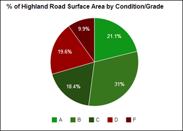 2014-04-01 Road Condition Percentages