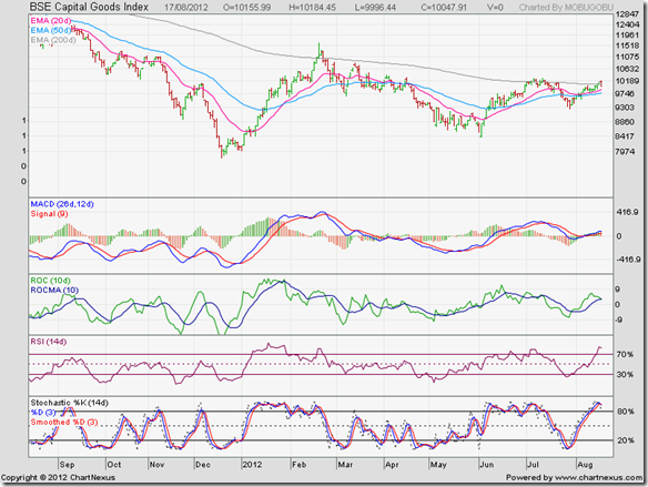 BSE Capital Goods Index_Aug12