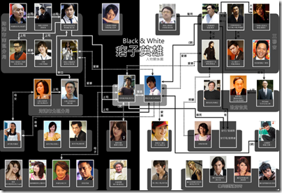 Black & White relationship map 痞子英雄人物關系