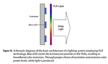 Pln luminescence