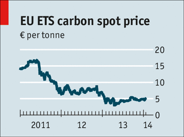 EU ETS carbon spot price, 2011-2013. Graphic: The Economist