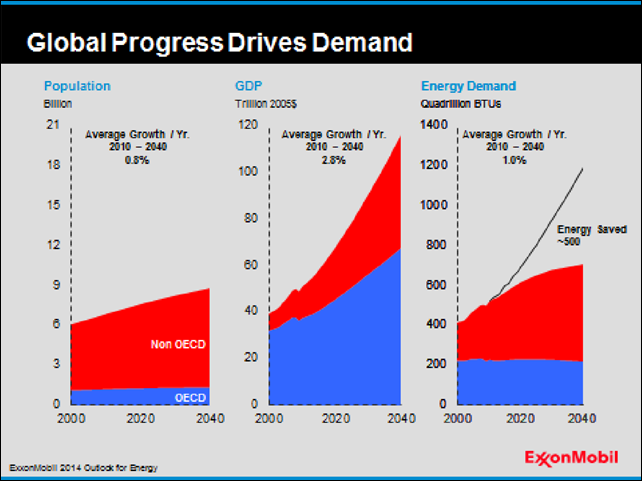 'Global Progress Drives Demand' -- three graphs from the ExxonMobil report, 'Energy and Carbon - Managing the Risks', show human population growth, world GDP, and energy demand projected to the year 2040. Graphic: ExxonMobil