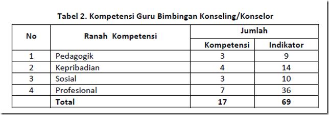 Tabel 2. Komepetensi Guru Bimbingan Konseling/Konselor