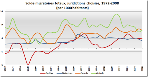 Solde migratoire totaux _ Canadiens
