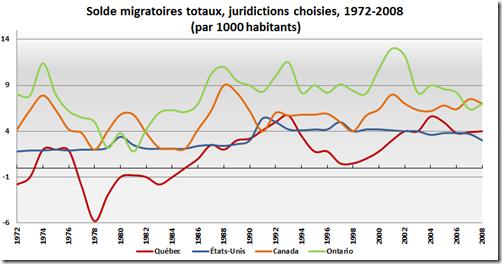 Solde migratoire totaux _ Canadiens