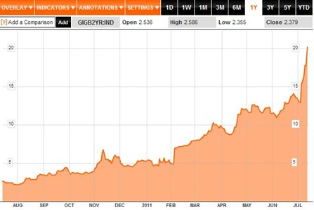 Bond Yields 1Y to 14-07-11