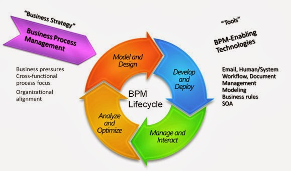 systems developmentproject management and outsourcing essay The purpose of this assignment is engage in a discussion regarding systems development, project management, and outsourcing the seven phases of the systems development life cycle will be described.
