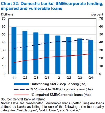 SME Lending MFR