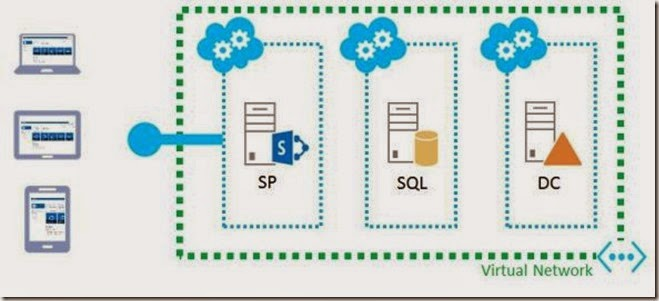 SharePoint-Farm-in-Azure-8