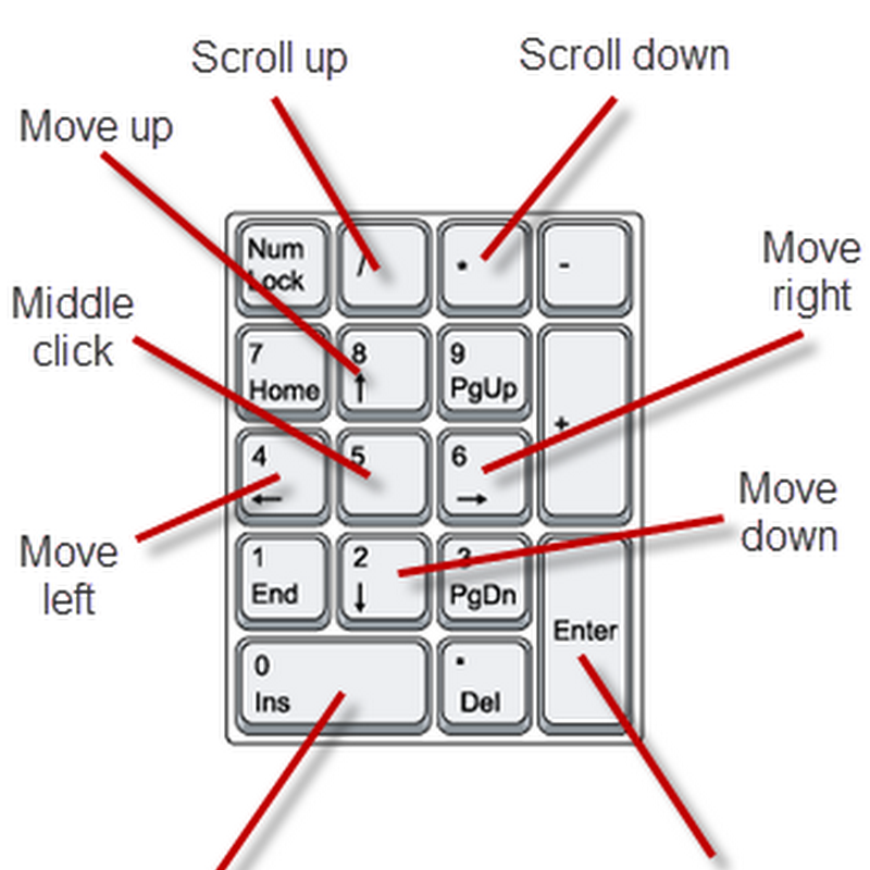 NeatMouse: How to Control the Mouse With Keyboard