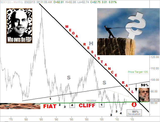 Fiat Cliff Chart of US Dollar