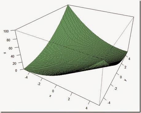 Multivariable gradient descent