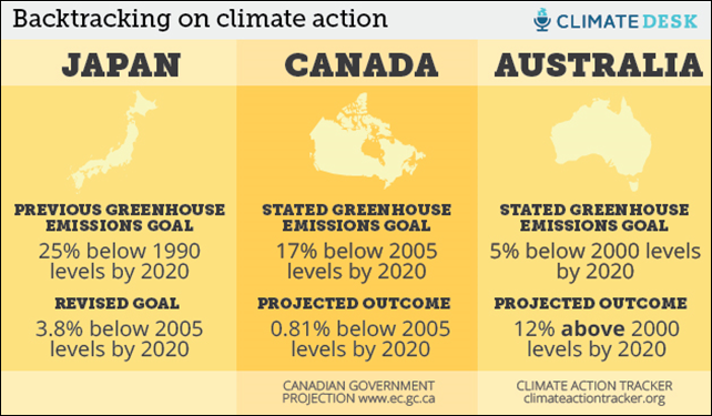 Backtracking on climate action: Japan, Canada, and Australia. Graphic: James West / Climate Desk