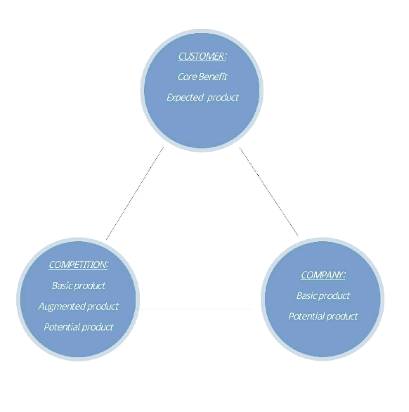 customer value hierarchy A customer value creation framework for businesses customer value hierarchy identifies a customer value creation framework for businesses that generate.