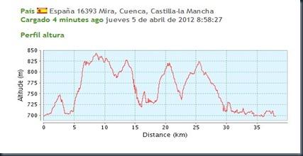 perfil_altura_picazo_2012