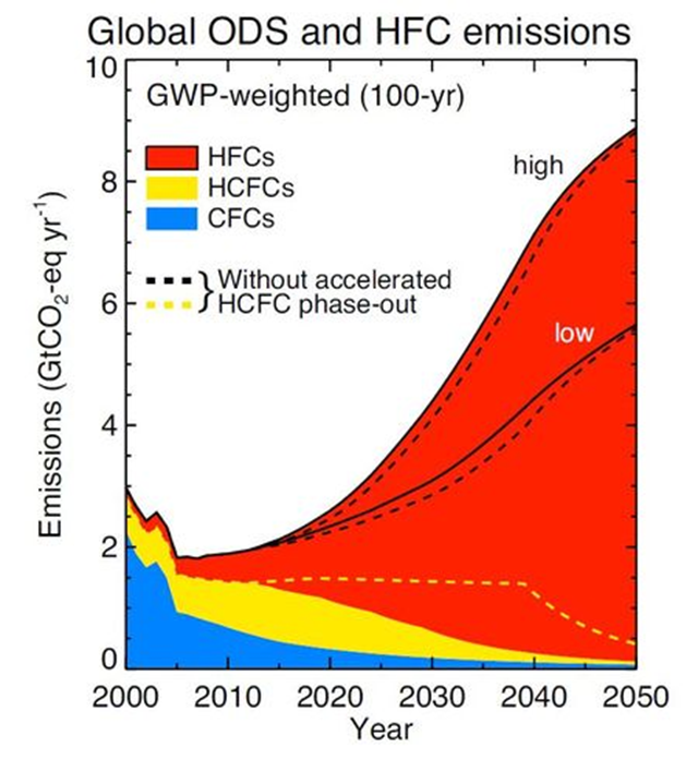 Global ODS and HFC emissions, 2000-2050, with and without HCFC phase-out. Graphic: Velders, et al., 2009