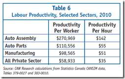 Auto Industry - Labour Productivity