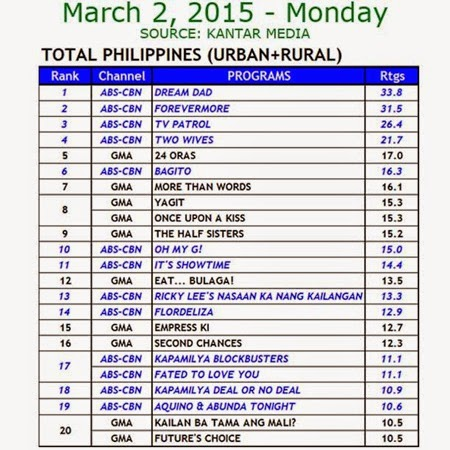 Kantar Media National TV Ratings - Mar 2, 2015 (Mon)