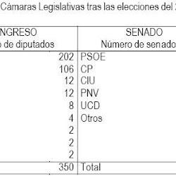 Resultado de las elecciones generales del 28 de octubre de 1982